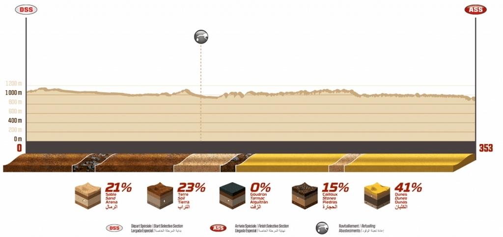 Dakar 2020 - composition étape 5